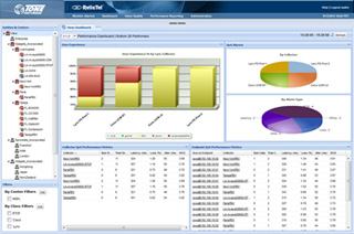 ReliaTel Cisco VoIP QoS Monitoring Dashboard