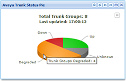ReliaTel Avaya Trunk Group Monitoring