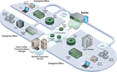ReliaTel Cisco UC Monitoring and Management - Tone Software