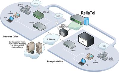 ReliaTel Avaya UC Management and Monitoring - Tone Software